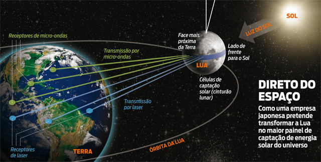 Painel Solar Lua